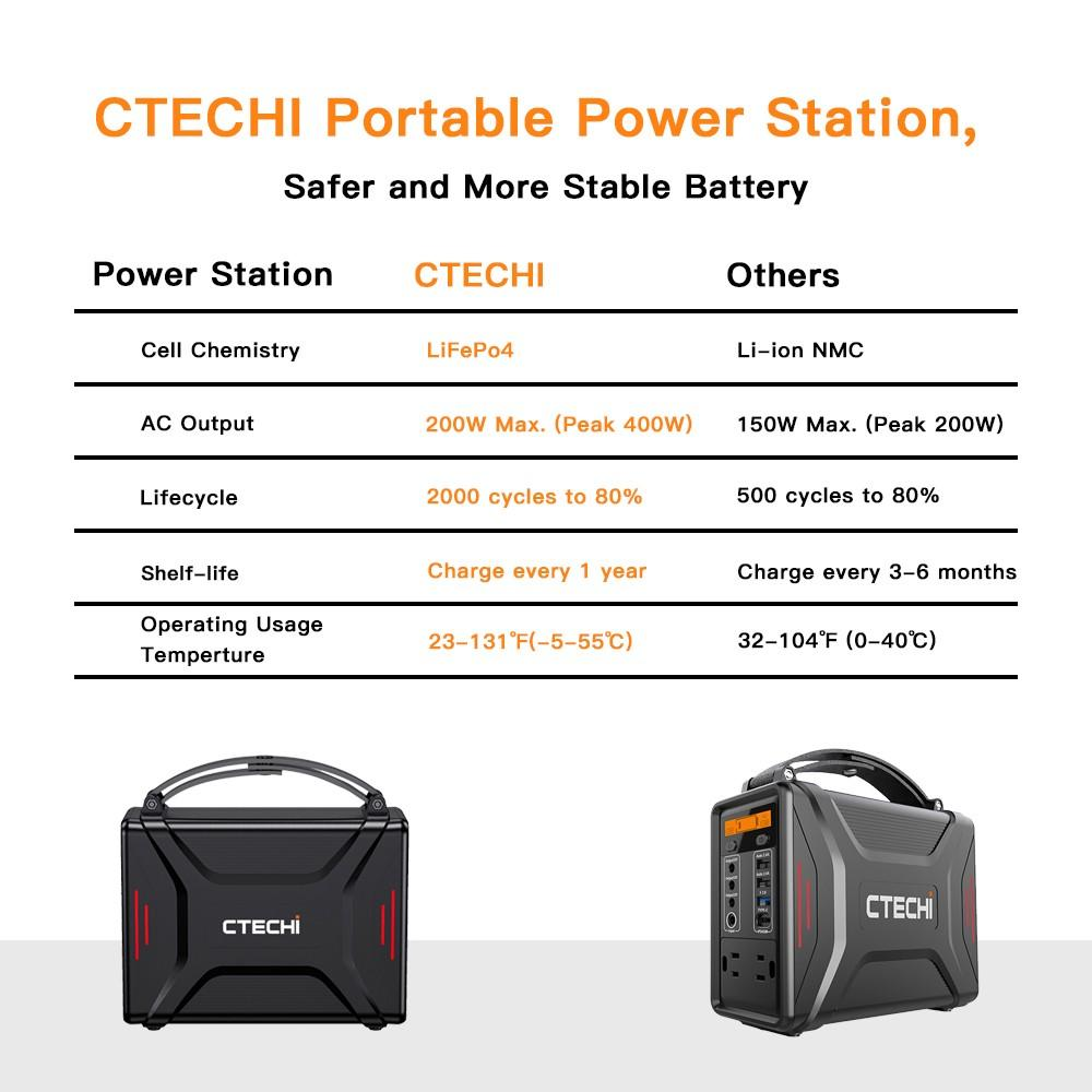 CTECHi outdoor power station personalized for hospital
